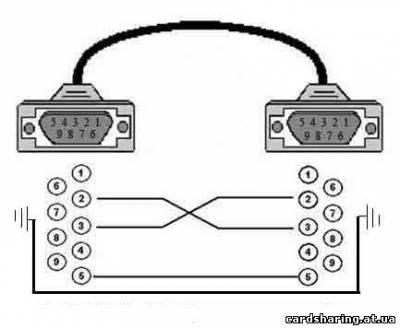Как спаять нуль-модемный кабель.